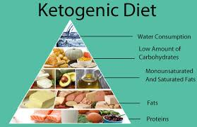 Keto regime- comment utiliser - composition - Amazon