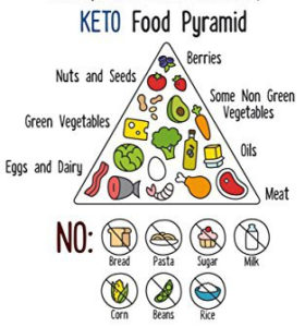 Keto regime- site officiel - forum - instructions