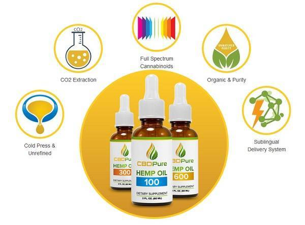 Pure Hemp Organic CBD - pas cher - comment utiliser - effets